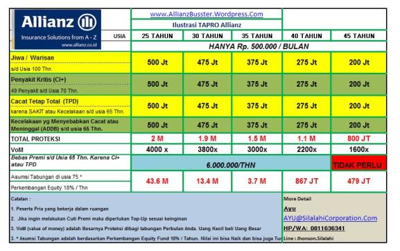 Tabel Manfaat untuk Premi Rp. 500.000 Perbulan