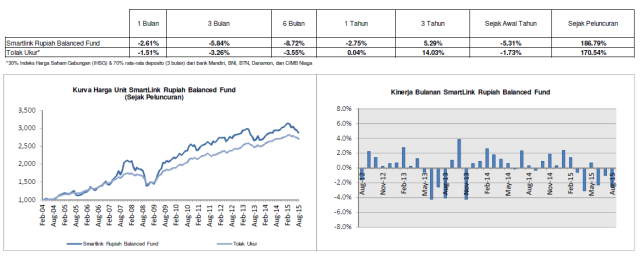 Smartlink Rupiah Balanced Fund