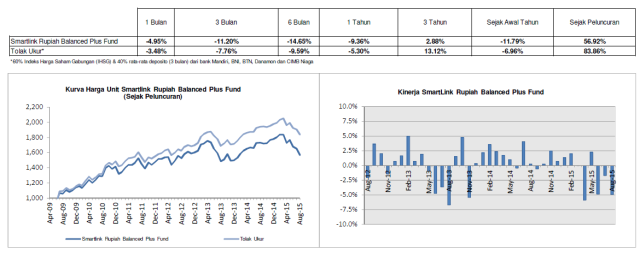 Smartlink Rupiah Balanced Plus Fund