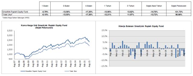 Smartlink Rupiah Equiti Fund