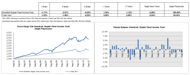 Smartlink Rupiah Fixed Income Fund