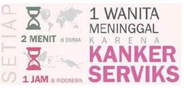 Setiap 2 Menit di Dunia dan 1 jam di Indonesia